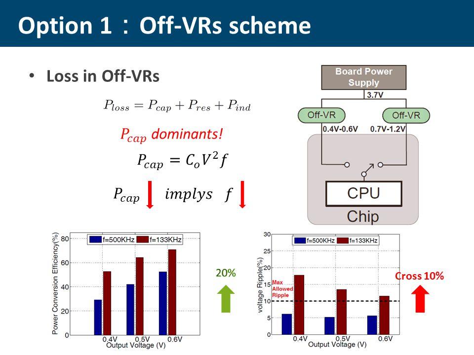 Loss in Off-VRs Option 1 : Off-VRs scheme Cross 10%