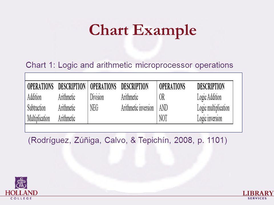 Chart Example Chart 1: Logic and arithmetic microprocessor operations (Rodríguez, Zúñiga, Calvo, & Tepichín, 2008, p.