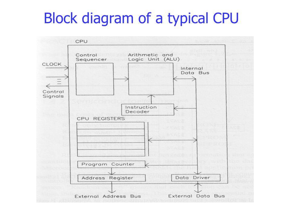 Block diagram of a typical CPU