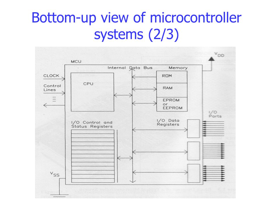 Bottom-up view of microcontroller systems (2/3)