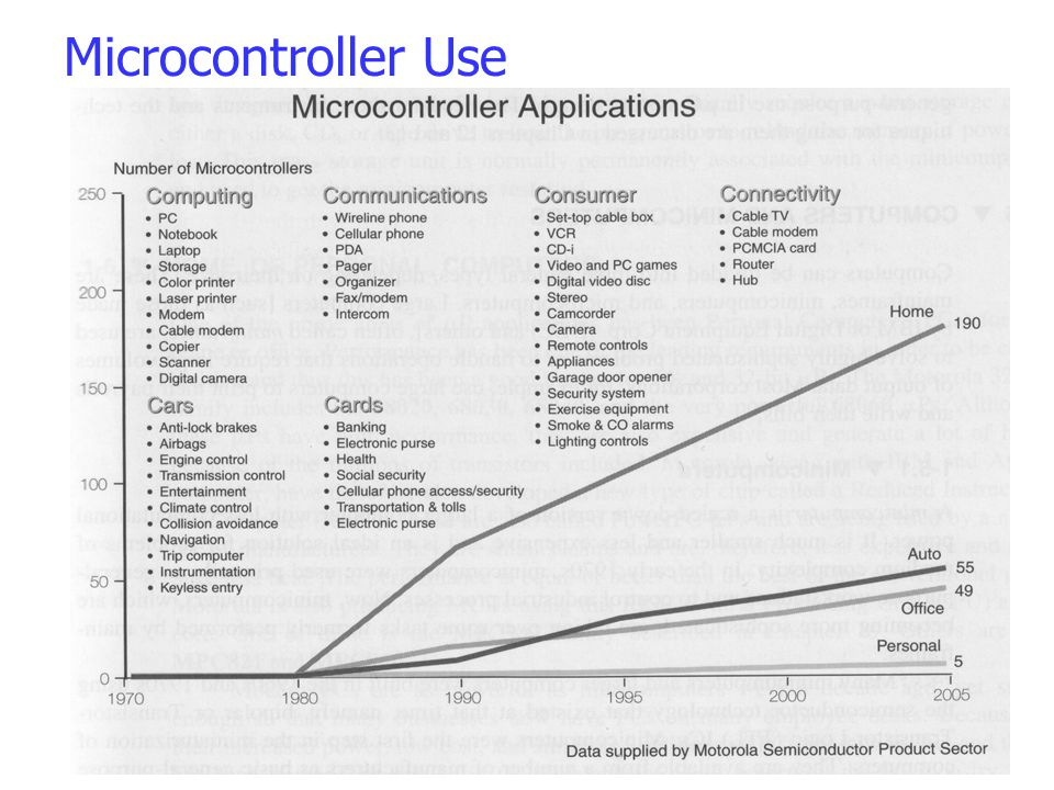 Microcontroller Use