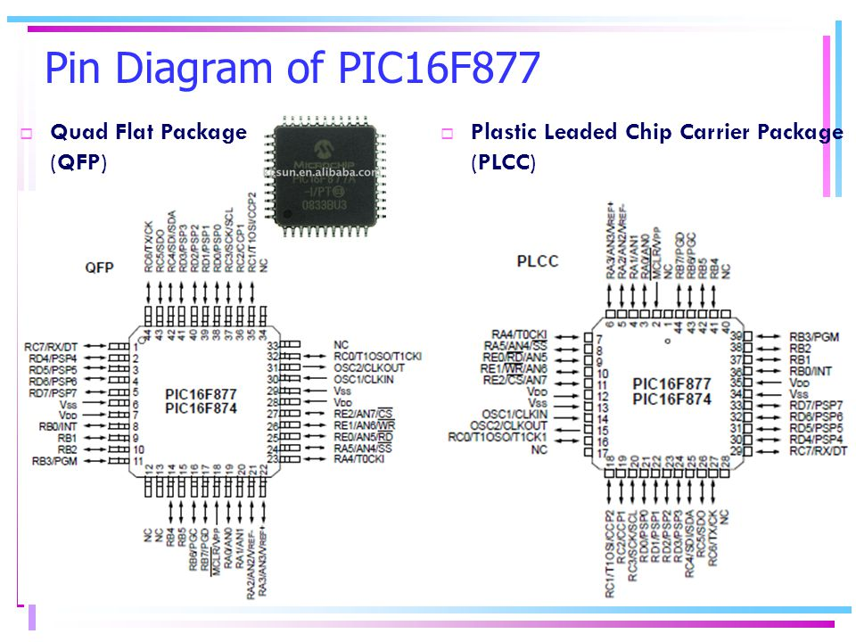 Pin Diagram of PIC16F877  Quad Flat Package (QFP)  Plastic Leaded Chip Carrier Package (PLCC)