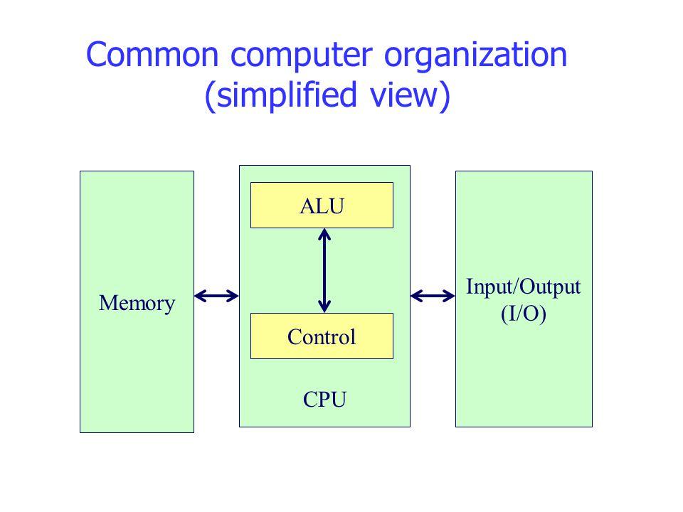 Common computer organization (simplified view) Memory Input/Output (I/O) ALU Control CPU