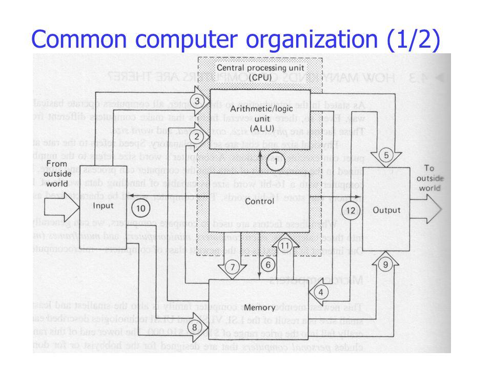 Common computer organization (1/2)