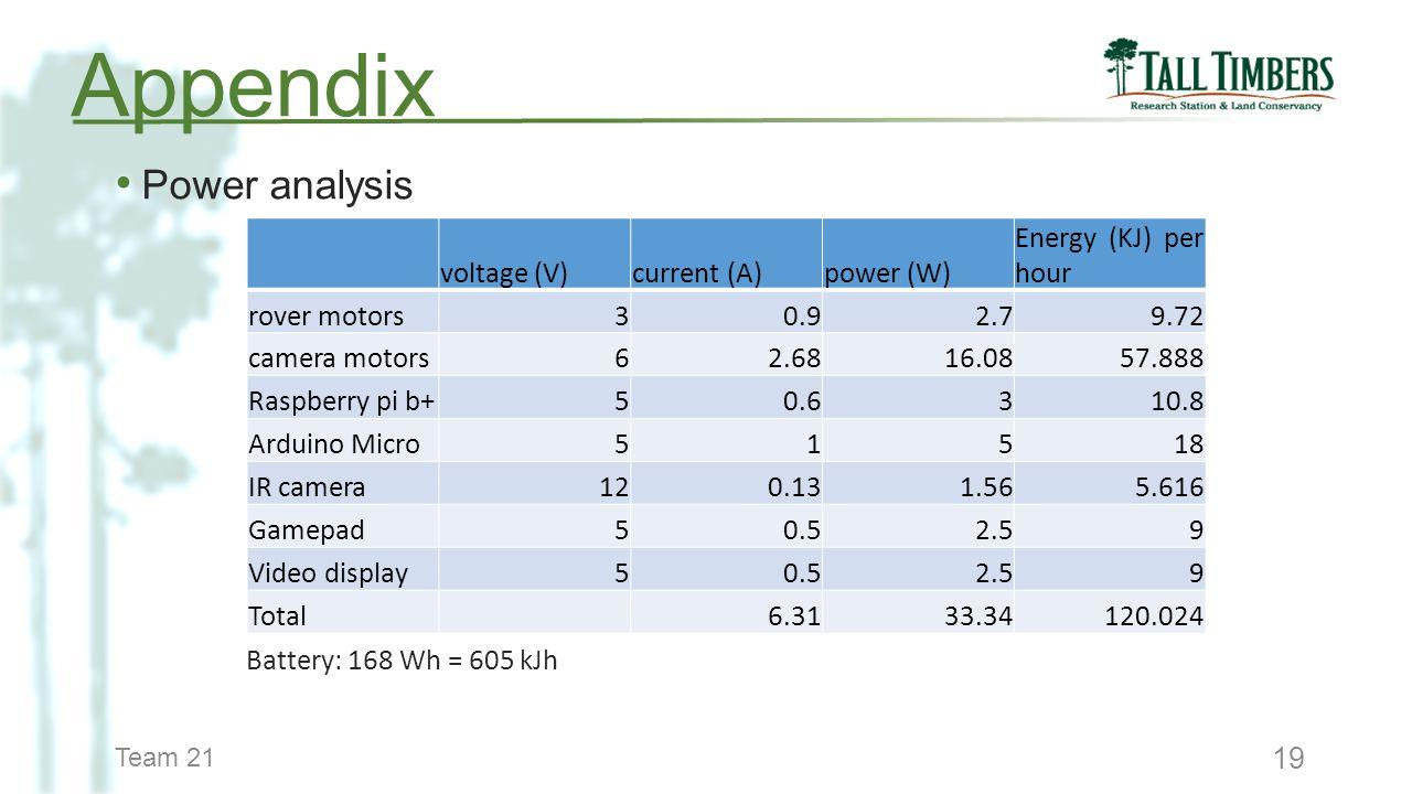 Team 21 19 Power analysis Appendix voltage (V)current (A)power (W) Energy (KJ) per hour rover motors30.92.79.72 camera motors62.6816.0857.888 Raspberr