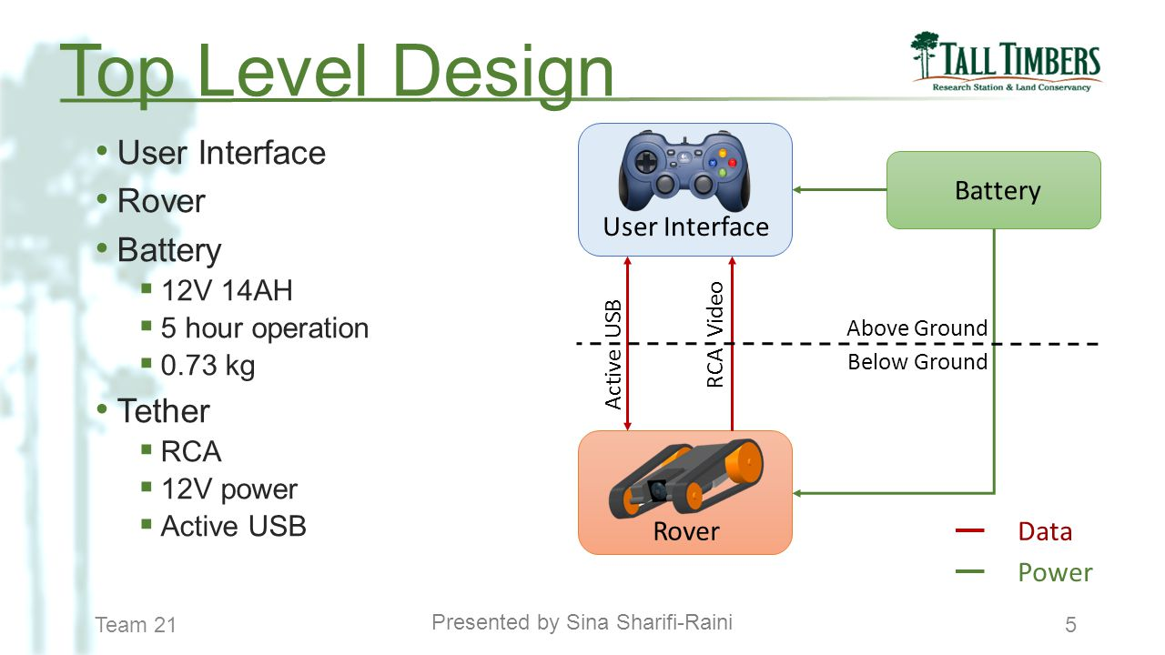 Team 215 User Interface Rover Battery  12V 14AH  5 hour operation  0.73 kg Tether  RCA  12V power  Active USB Presented by Sina Sharifi-Raini To