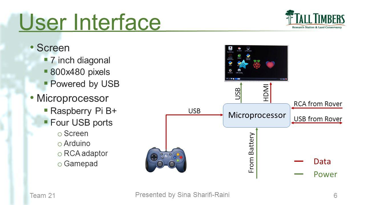 Team 216 Screen  7 inch diagonal  800x480 pixels  Powered by USB Microprocessor  Raspberry Pi B+  Four USB ports o Screen o Arduino o RCA adaptor