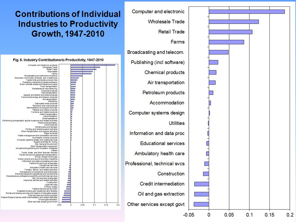 Contributions of Individual Industries to Productivity Growth, 1947-2010