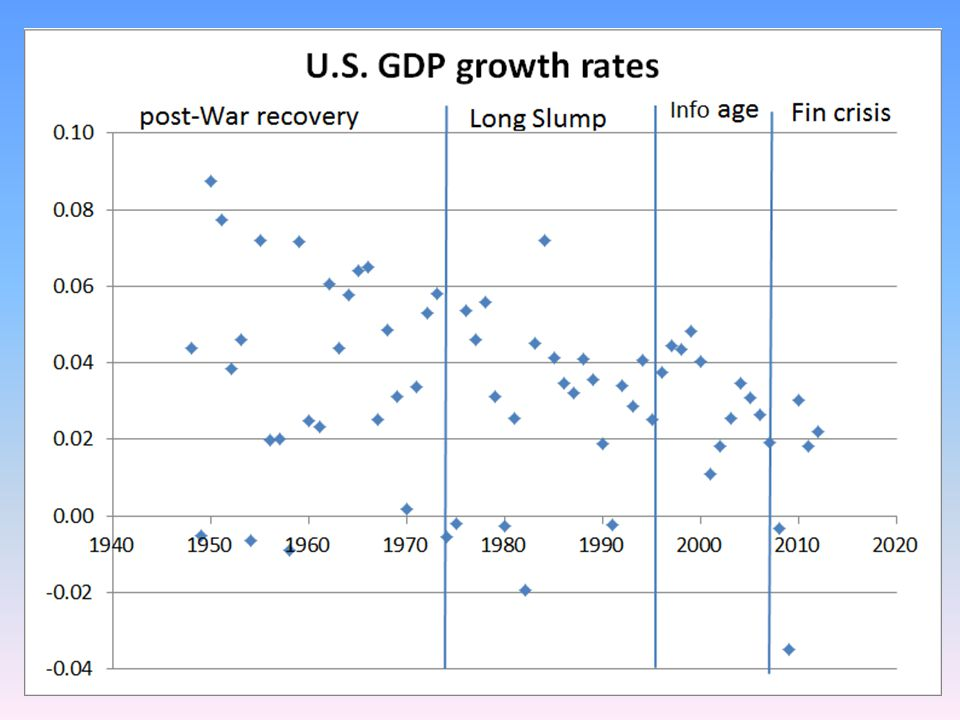 Agenda -63-year Economic History,1947-2010 The Sources of Growth -Divide into 3 sub-periods: -1947-73 Post-war Recovery -1973-95 The Long Slump -1995-2010 Information Age and Recession -Transformation of capital input; IT capital and TFP -Educational attainment of workers; evolution of wage premium -Effect of 2007 Financial Crisis