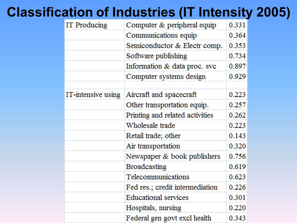 Classification of Industries (IT Intensity 2005)