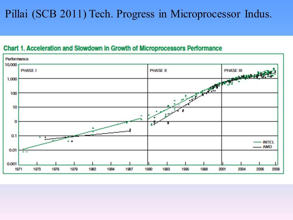 Pillai (SCB 2011) Tech. Progress in Microprocessor Indus.
