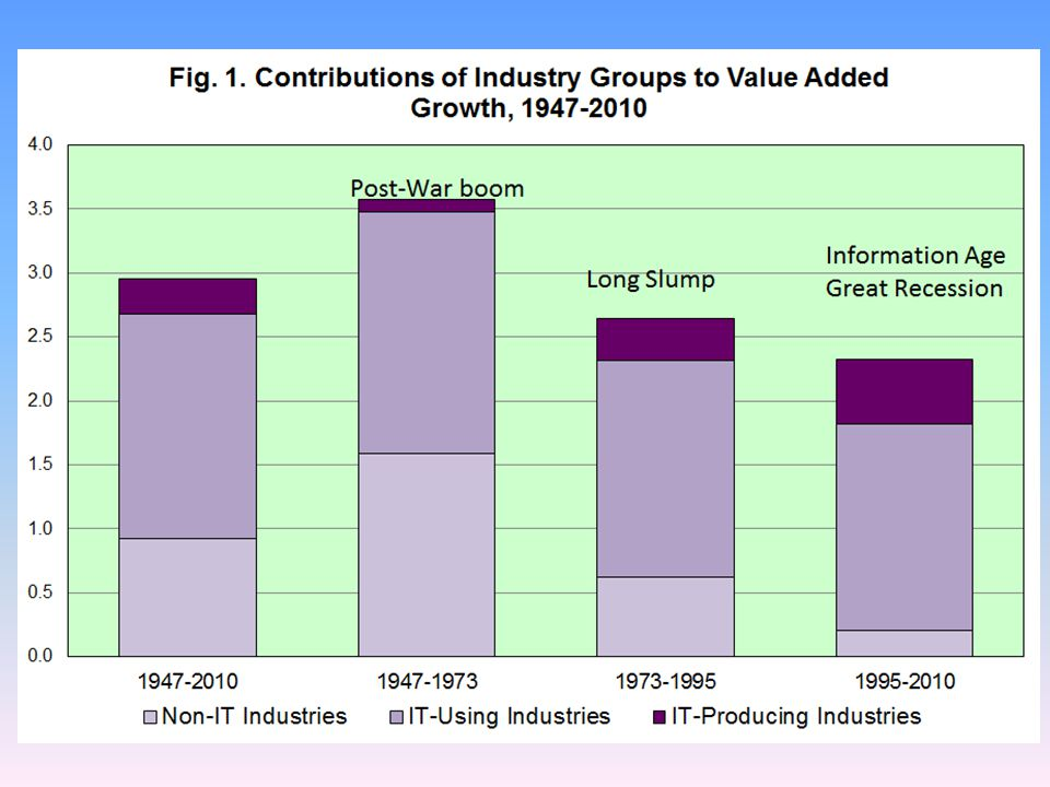 Industry Contributions to Value Added Growth; 1947- 2010