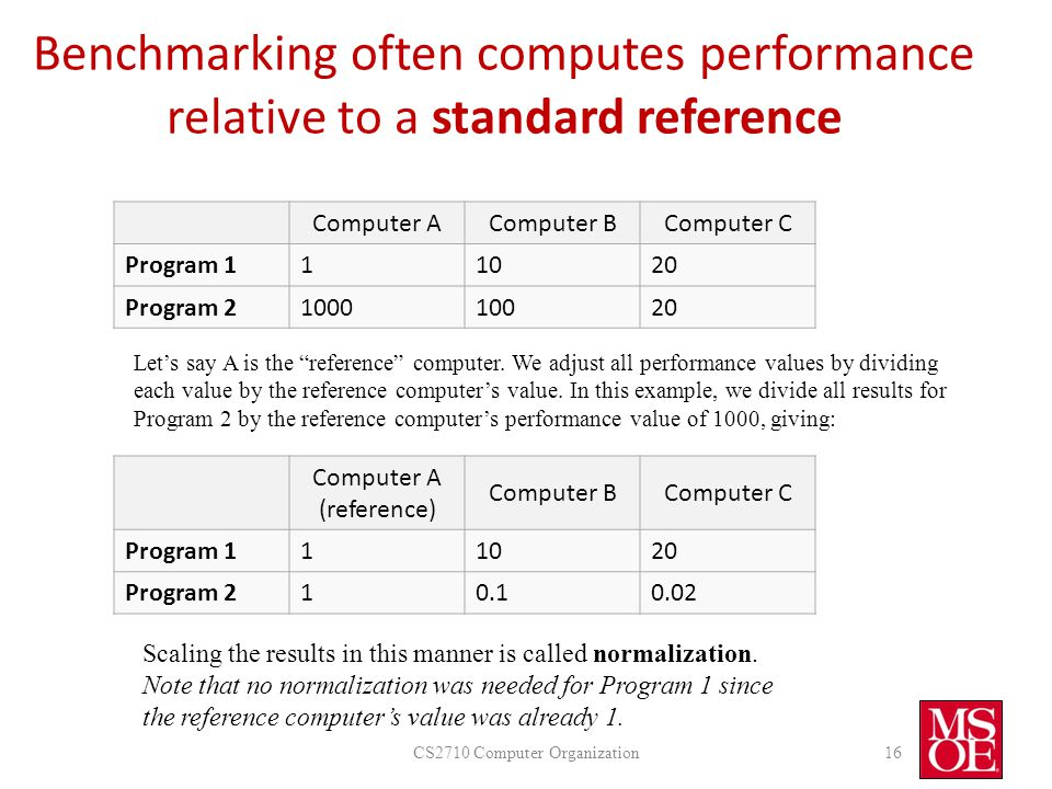 Benchmarking often computes performance relative to a standard reference CS2710 Computer Organization16 Computer AComputer BComputer C Program 111020 Program 2100010020 Computer A (reference) Computer BComputer C Program 111020 Program 210.10.02 Scaling the results in this manner is called normalization.