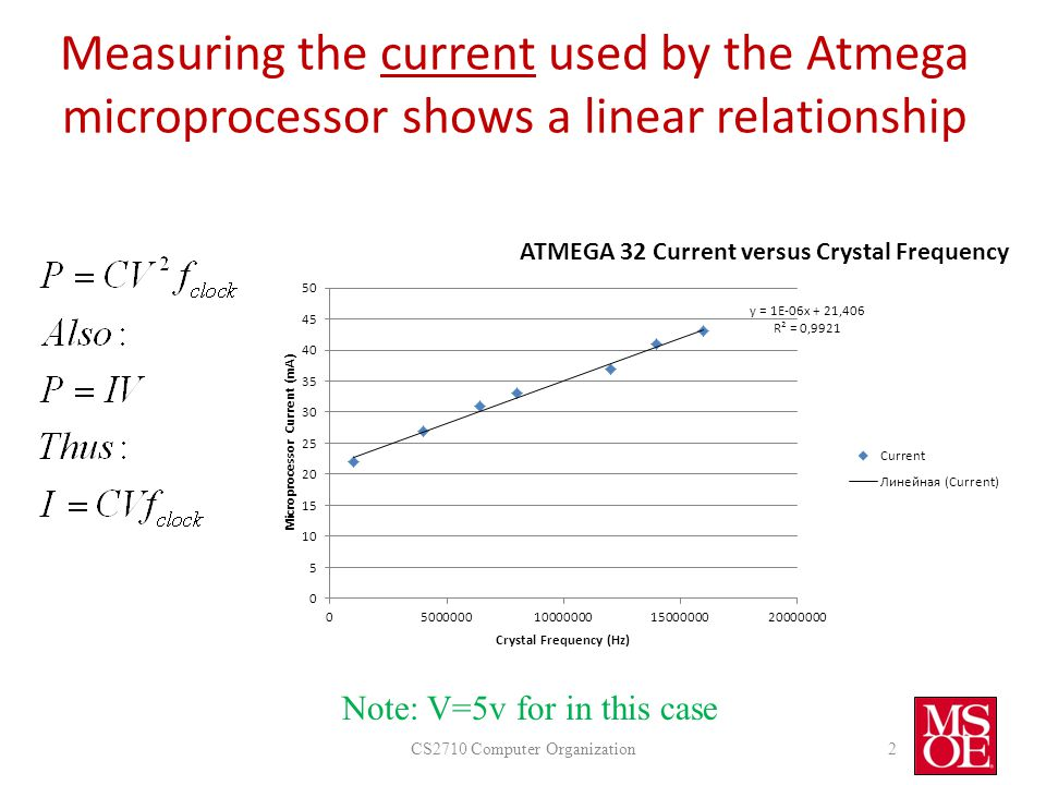 2 Measuring the current used by the Atmega microprocessor shows a linear relationship Note: V=5v for in this case