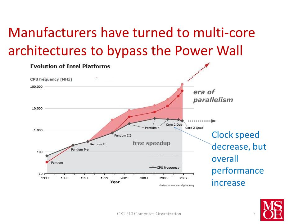 Manufacturers have turned to multi-core architectures to bypass the Power Wall CS2710 Computer Organization5 Clock speed decrease, but overall performance increase