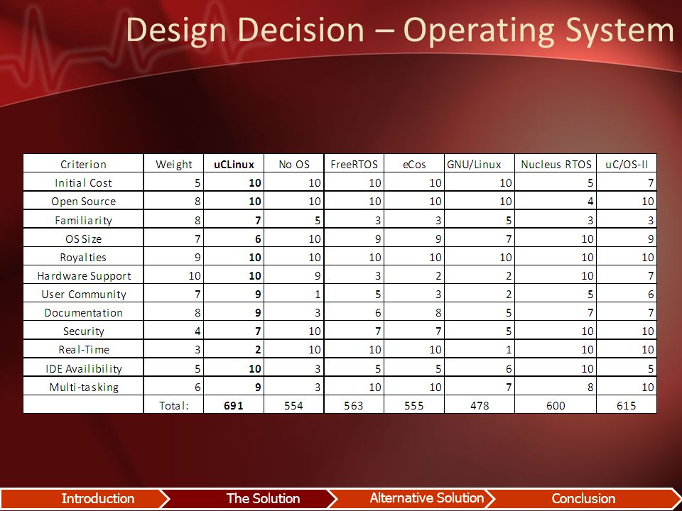 Design Decision – Operating System IntroductionThe Solution Alternative Solution Conclusion