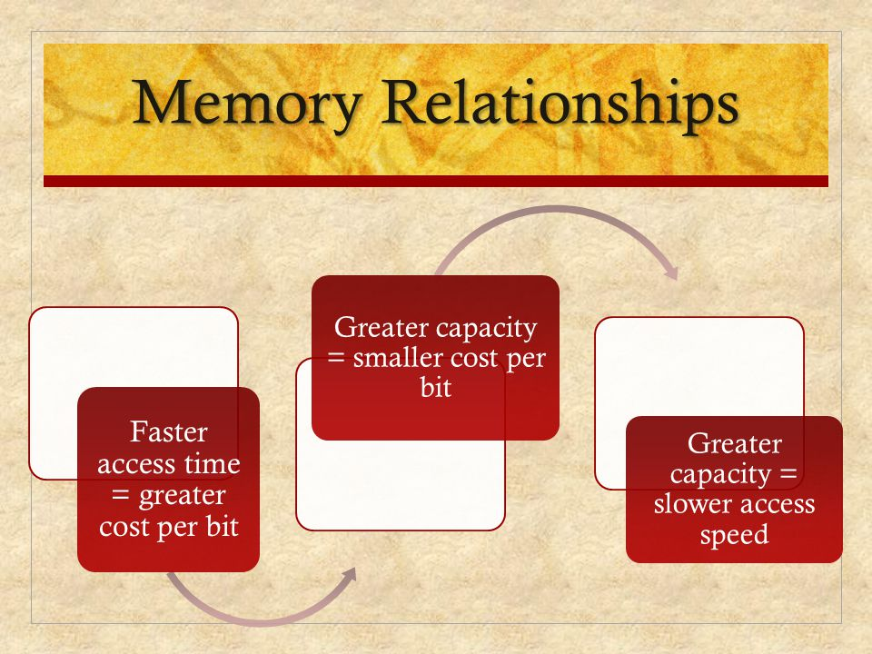 Memory Relationships Faster access time = greater cost per bit Greater capacity = smaller cost per bit Greater capacity = slower access speed