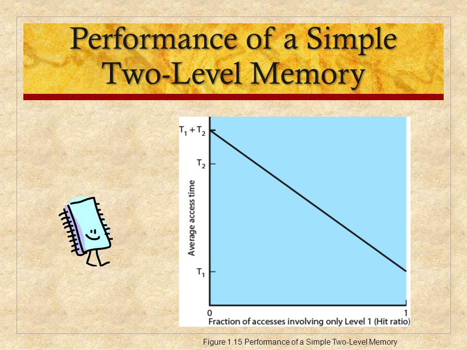 Performance of a Simple Two-Level Memory Figure 1.15 Performance of a Simple Two-Level Memory