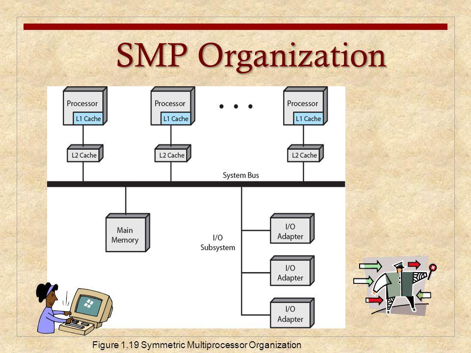 SMP Organization Figure 1.19 Symmetric Multiprocessor Organization