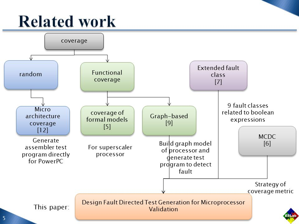 Fault classExample Expression Negation Fault (ENF) Term Omission Fault (TOF) Term Negation Fault (TNF) Literal Omission Fault (LOF) Literal Insertion Fault (LIF) Literal Negation Fault (LNF) Literal Reference Fault (LRF) Disjunctive Operator Reference Fault (ORF[+]) Conjunctive Operator Reference Fault (ORF[-]) 6