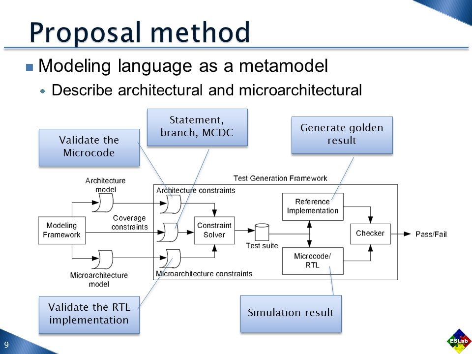 Modeling language as a metamodel  Describe architectural and microarchitectural 9 Validate the Microcode Validate the RTL implementation Statement, branch, MCDC Generate golden result Simulation result