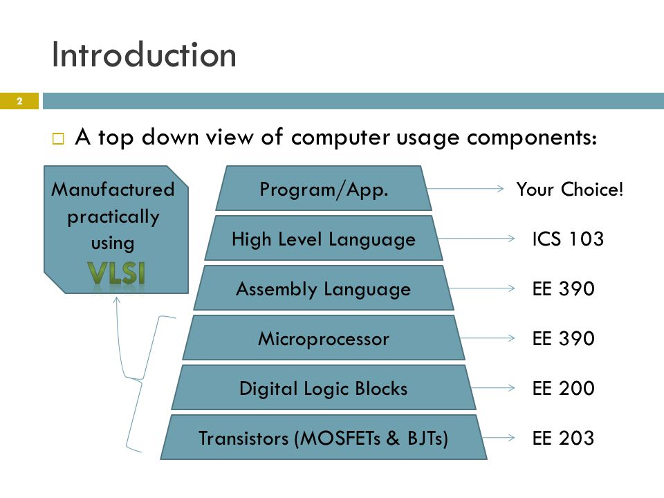 Introduction  A top down view of computer usage components: Program/App.Your Choice.
