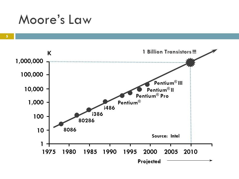 Moore's Law 1,000,000 100,000 10,000 1,000 10 100 1 19751980198519901995200020052010 8086 80286 i386 i486 Pentium ® Pentium ® Pro K 1 Billion Transistors !!.