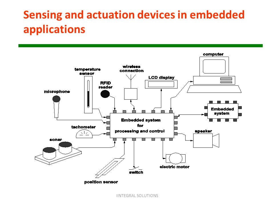 Sensing and actuation devices in embedded applications