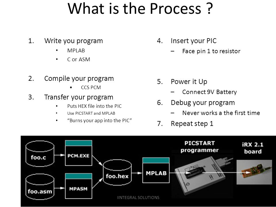 What is the Process ? 1.Write you program MPLAB C or ASM 2.Compile your program CCS PCM 3.Transfer your program Puts HEX file into the PIC Use PICSTAR