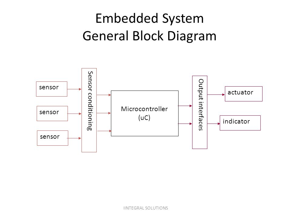 Embedded System General Block Diagram Microcontroller (uC) sensor Sensor conditioning Output interfaces actuator indicator