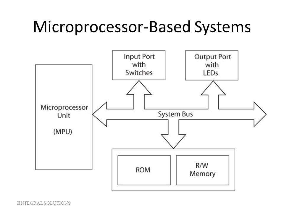 Microprocessor-Based Systems IINTEGRAL SOLUTIONS