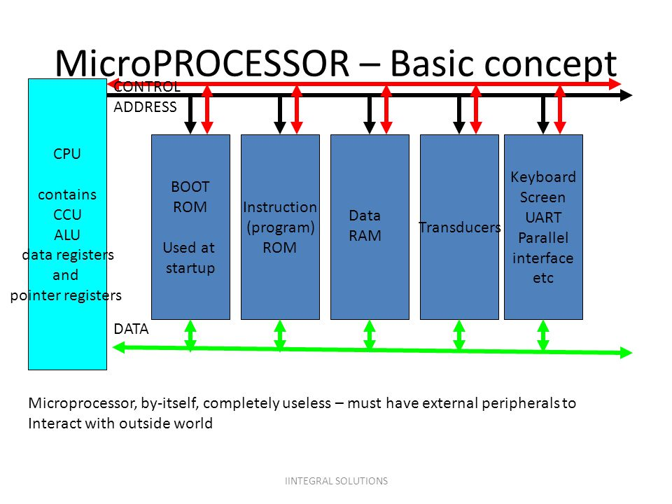 MicroPROCESSOR – Basic concept CPU contains CCU ALU data registers and pointer registers CONTROL ADDRESS DATA Microprocessor, by-itself, completely us