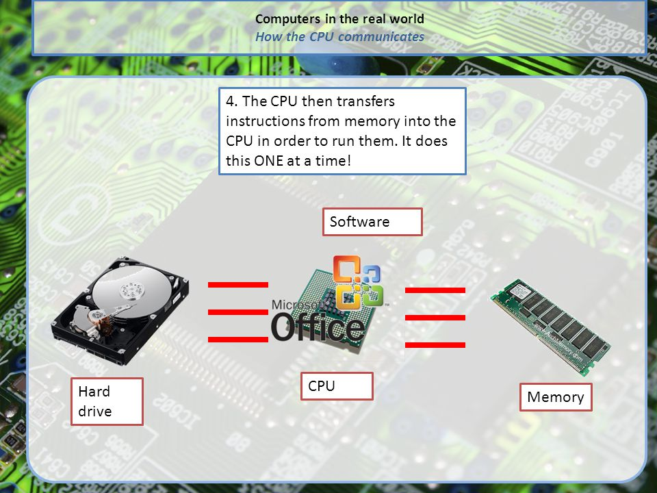 Computers in the real world How the CPU communicates Hard drive CPU Memory Software 4.