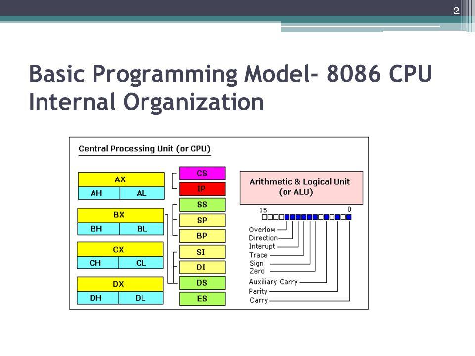 Basic Programming Model- 8086 CPU Internal Organization 2