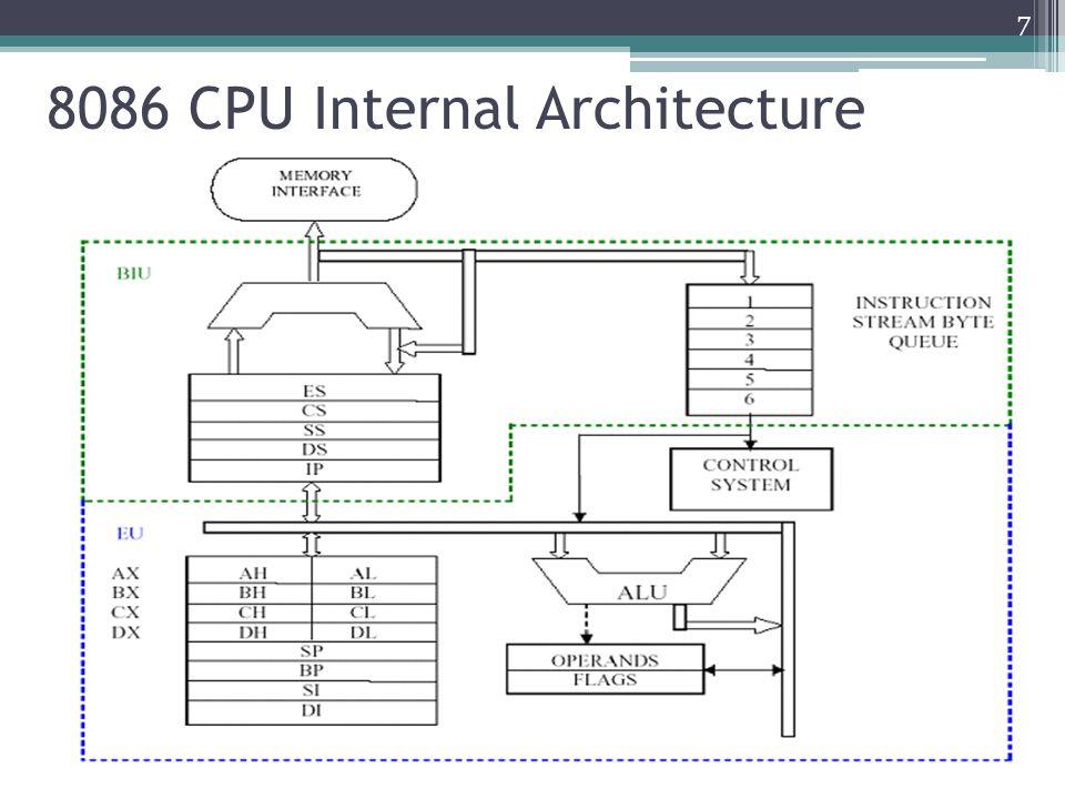 8086 CPU Internal Architecture 7