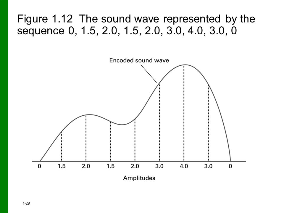 Figure 1.12 The sound wave represented by the sequence 0, 1.5, 2.0, 1.5, 2.0, 3.0, 4.0, 3.0, 0 1-29