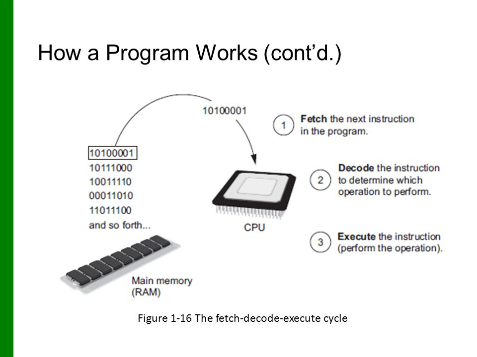 How a Program Works (cont'd.) Figure 1-16 The fetch-decode-execute cycle