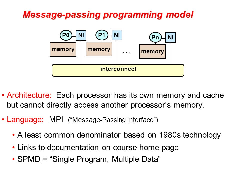 Message-passing programming model Architecture: Each processor has its own memory and cache but cannot directly access another processor's memory.