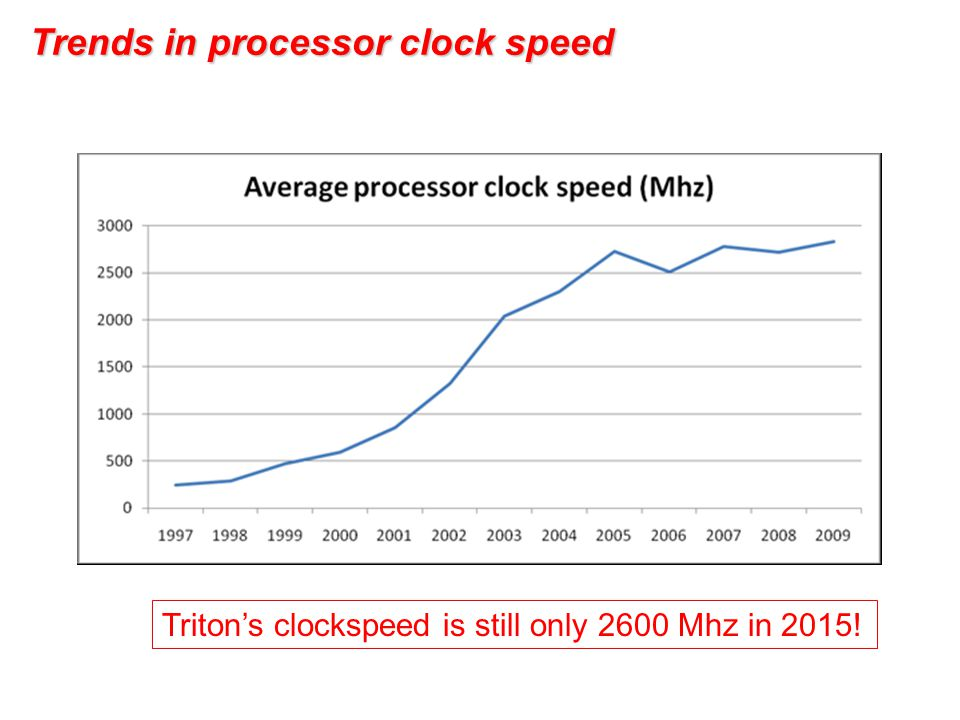 Trends in processor clock speed Triton's clockspeed is still only 2600 Mhz in 2015!