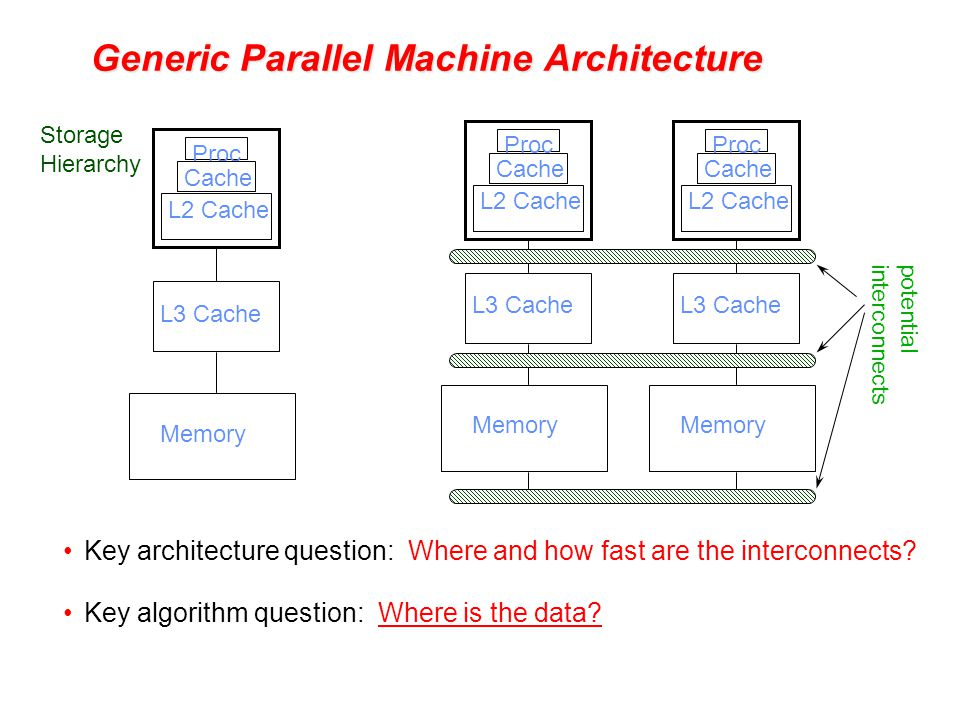 Generic Parallel Machine Architecture Key architecture question: Where and how fast are the interconnects.