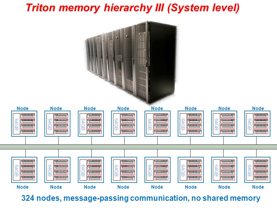 Triton memory hierarchy III (System level) 64GB Node 324 nodes, message-passing communication, no shared memory