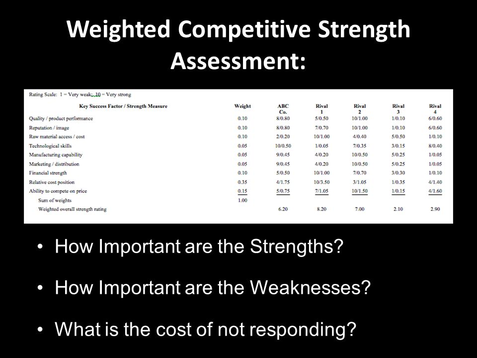 Weighted Competitive Strength Assessment: How Important are the Strengths? How Important are the Weaknesses? What is the cost of not responding?