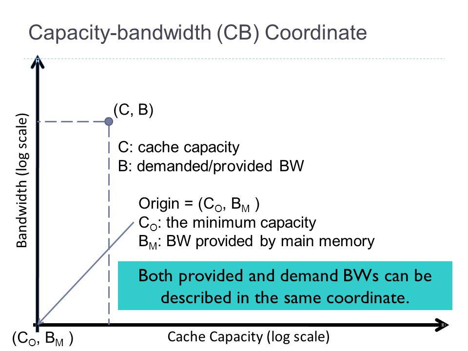 Capacity-bandwidth (CB) Coordinate Bandwidth (log scale) Cache Capacity (log scale) (C, B) C: cache capacity B: demanded/provided BW Both provided and