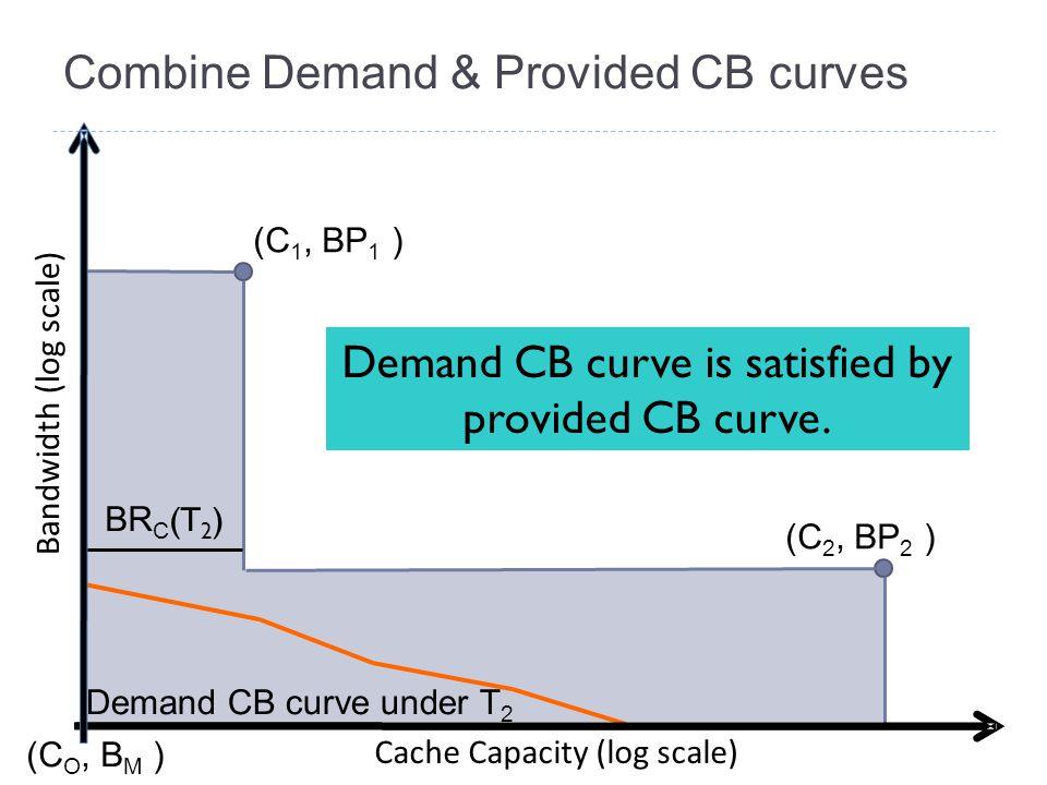 Combine Demand & Provided CB curves Bandwidth (log scale) Cache Capacity (log scale) (C 1, BP 1 ) (C 2, BP 2 ) (C O, B M ) Demand CB curve under T 2 B
