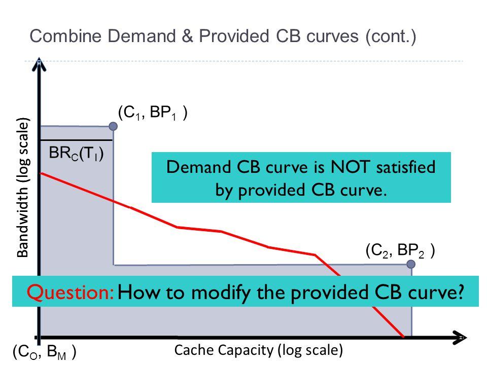 Combine Demand & Provided CB curves (cont.) Bandwidth (log scale) Cache Capacity (log scale) (C 1, BP 1 ) (C 2, BP 2 ) (C O, B M ) Demand CB curve is