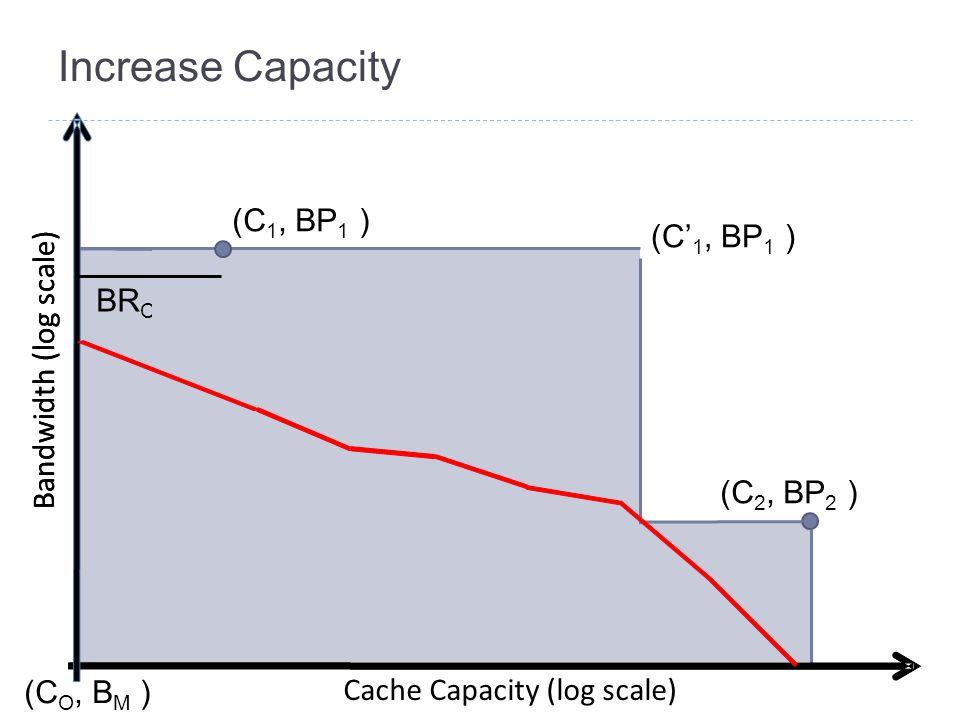 Increase Capacity Bandwidth (log scale) Cache Capacity (log scale) (C 1, BP 1 ) (C 2, BP 2 ) (C O, B M ) Bandwidth (log scale) BR C (T 1 ) (C' 1, BP 1