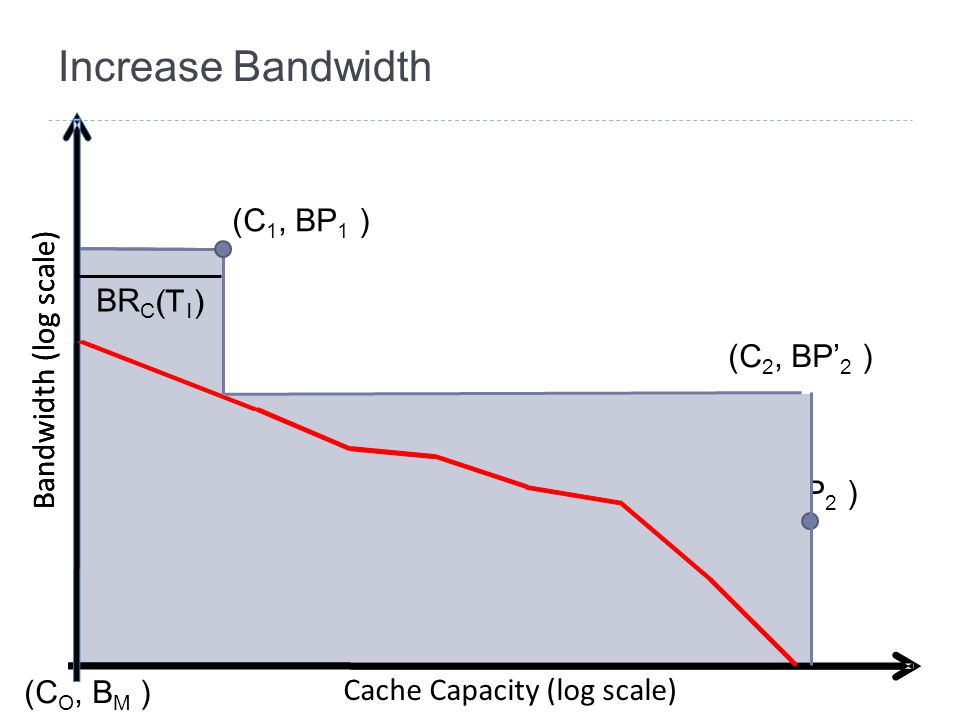 Increase Bandwidth Bandwidth (log scale) Cache Capacity (log scale) (C 1, BP 1 ) (C 2, BP 2 ) (C O, B M ) Bandwidth (log scale) BR C (T 1 ) (C 2, BP' 2 )