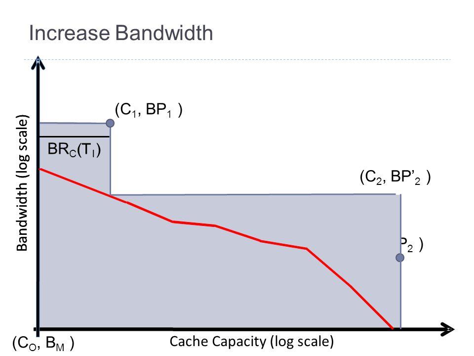 Increase Bandwidth Bandwidth (log scale) Cache Capacity (log scale) (C 1, BP 1 ) (C 2, BP 2 ) (C O, B M ) Bandwidth (log scale) BR C (T 1 ) (C 2, BP'
