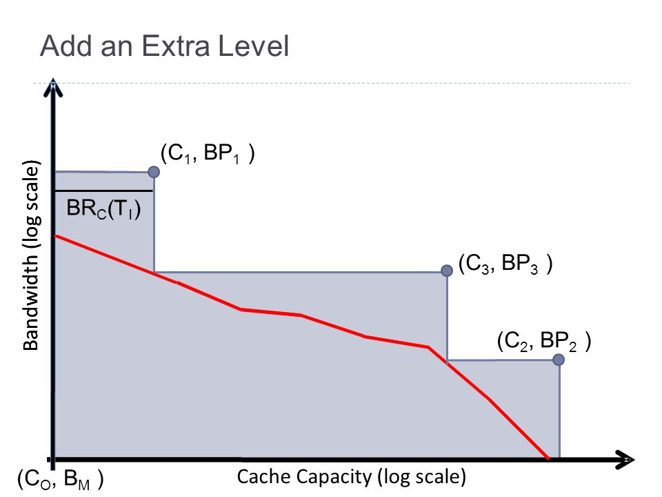 Add an Extra Level Bandwidth (log scale) Cache Capacity (log scale) (C 1, BP 1 ) (C 2, BP 2 ) (C O, B M ) Bandwidth (log scale) BR C (T 1 ) (C 3, BP 3 )