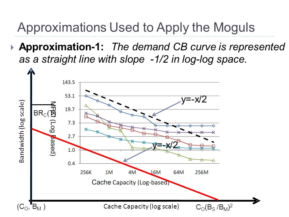 Approximations Used to Apply the Moguls  Approximation-1: The demand CB curve is represented as a straight line with slope -1/2 in log-log space.